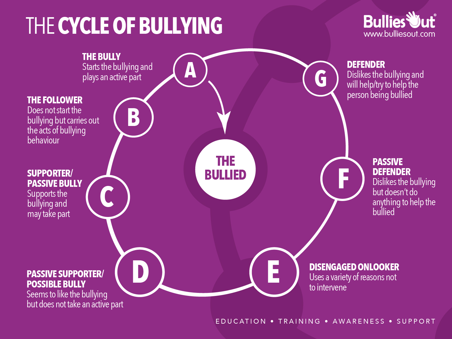 Bullied By Badge >> Understanding The Bullying Cycle Bulliesout